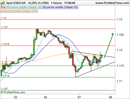 USD/CAD : Le spot est en train de sortir d'un triangle (©ProRealTime.com)