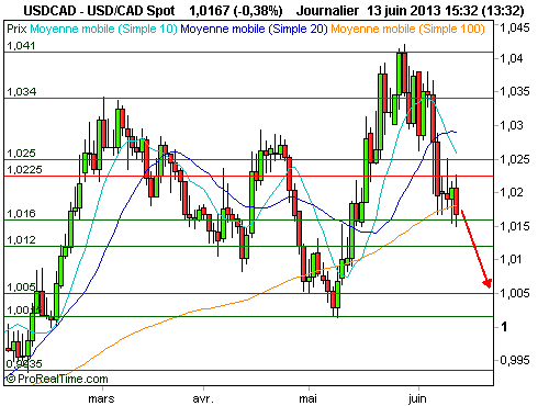 USD/CAD : Poursuite du mouvement baissier (©ProRealTime.com)