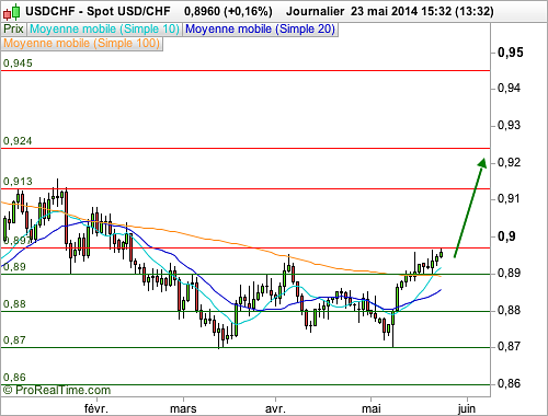 USD/CHF : Le dollar se renforce (©ProRealTime.com)