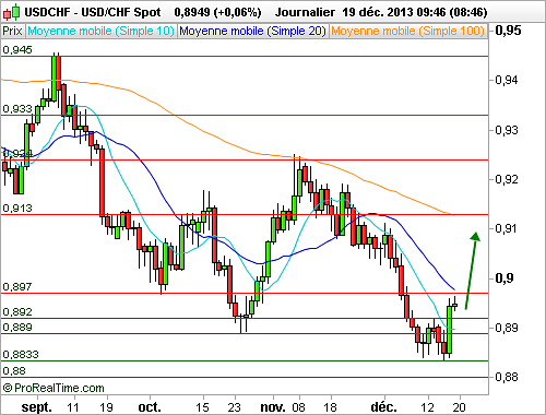 USD/CHF : Validation d'une figure de retournement (©ProRealTime.com)