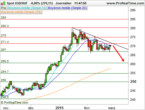 USD/HUF : Formation d'un triangle descendant (©ProRealTime.com)