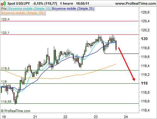 USD/JPY : Double sommet en formation (©ProRealTime.com)