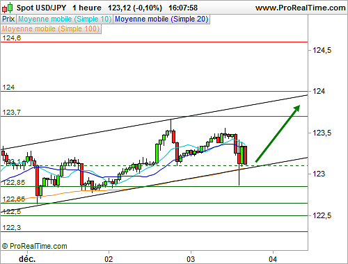 USD/JPY : L'analyse technique délivre un message positif à court terme (©ProRealTime.com)