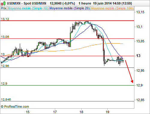 USD/MXN : Fin de consolidation et reprise du mouvement baissier à anticiper (©ProRealTime.com)