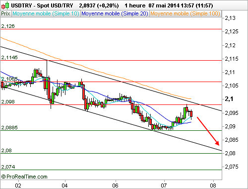 USD/TRY : Le spot est guidé par un canal descendant (©ProRealTime.com)
