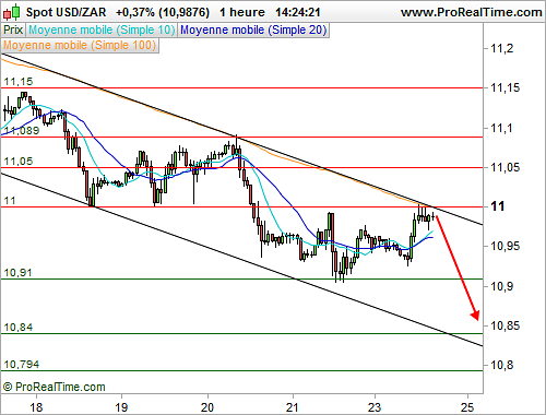 USD/ZAR : L'analyse technique délivre un message baissier à court terme (©ProRealTime.com)