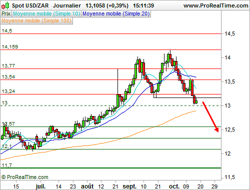 USD/ZAR : Validation d'une figure de retournement (©ProRealTime.com)