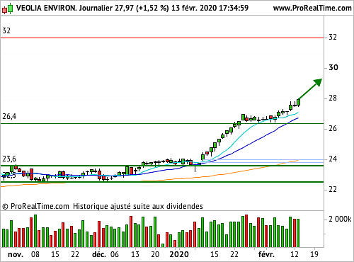 Veolia Environnement : Pure opération de swing trading