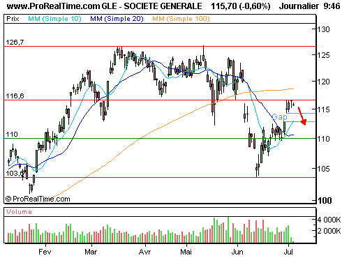 SP500 1300P  0612S : Correction possible après le rebond (©ProRealTime.com)