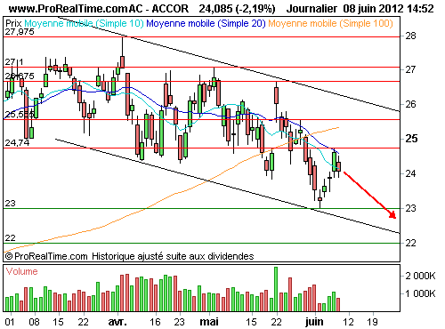ACCOR21.53P  0912Z : Sélection d'un put (©ProRealTime.com)