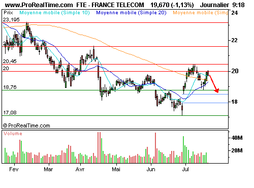 Cac40 3475ts 1211c : Anticipez le repli ! (©ProRealTime.com)