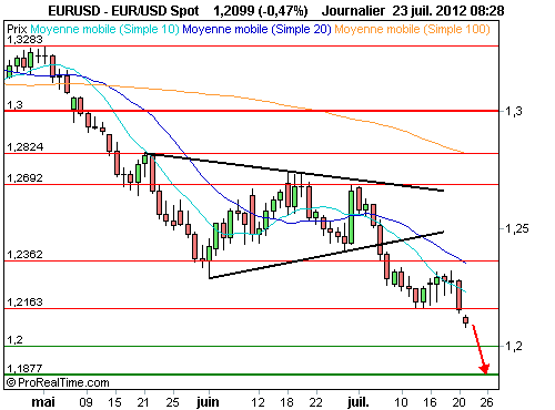 EUUSD 1.15P  1212Z : Sélection d'un warrant put (©ProRealTime.com)