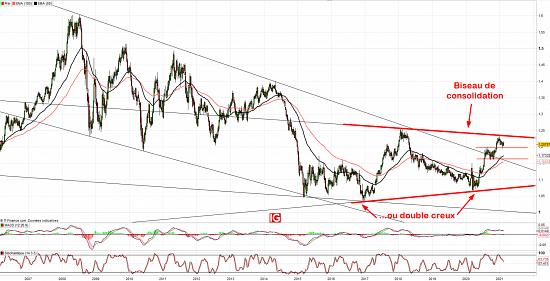 Euro / Dollar : Double creux ou biseau de consolidation ? - Euro 2020