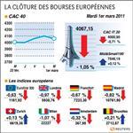 Europe : les bourses européennes clôturent en recul, paris cède 1,05%