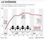 Léger recul du taux de chômage à la fin 2010