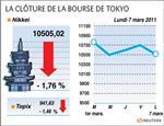 Tokyo : le pétrole pénalise le nikkei, qui chute de 1,76%