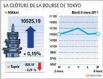 Tokyo : tokyo finit en ordre dispersé, le nikkei gagne 0,19%