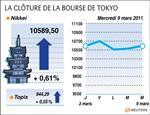 Tokyo : la bourse de tokyo finit en hausse avec le repli du pétrole