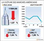 Wall street : le dow jones perd 1,87%, le nasdaq cède 1,84%