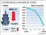 Tokyo : la bourse de tokyo chute, plongeon de 16% en deux jours