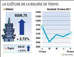 Tokyo : la bourse de tokyo finit sur un rebond après la décision du g7