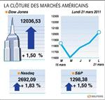 Wall street : les fusions-acquisitions ont soutenu wall street