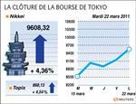Tokyo : la bourse de tokyo finit en hausse de 4,36%