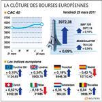 Paris et les bourses européennes finissent dans le vert