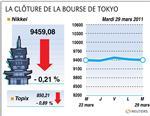 Tokyo : la bourse de tokyo finit la séance en recul de 0,21%
