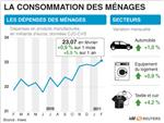 Soldes et automobile ont soutenu la consommation en février
