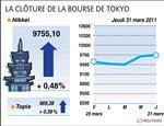 Tokyo : la bourse de tokyo finit en hausse de 0,48% avec la fin d'année