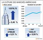 Wall street : wall street finit en hausse avec les chiffres de l'emploi