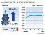 Tokyo : l'indice nikkei termine en hausse de 0,11%