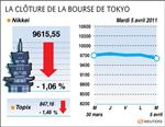 Tokyo : la bourse de tokyo termine en baisse, tepco au plus bas