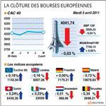 Paris et les bourses européennes finissent presque inchangées