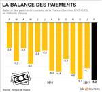 Le déficit des paiements courants se creuse en février