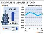 Tokyo : la bourse de tokyo finit en hausse, tepco bondit de 11,5%