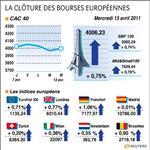 Europe : les bourses européennes clôturent en hausse, paris gagne 0,75%