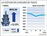 Tokyo : la bourse de tokyo finit en hausse de 0,13%