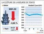 Tokyo : la bourse de tokyo finit en baisse de 0,65%