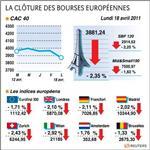 Paris et les bourses européennes clôturent en net recul