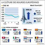 Europe : les bourses européennes terminent en hausse, paris gagne 0,7%