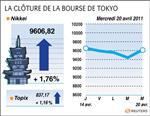 Tokyo : la bourse de tokyo finit en hausse de 1,76%
