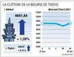 Tokyo : la bourse de tokyo gagne 1,39% à la clôture