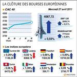 Europe : les bourses européennes terminent en hausse, paris gagne 0,55%