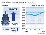 Tokyo : la bourse de tokyo gagne 1,63% avec les résultats et la fed