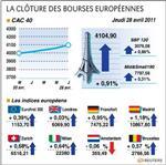 Europe : les bourses européennes terminent en hausse, paris gagne 0,91%