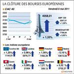 Europe : rebond de paris et des bourses européennes avec l'emploi aux usa