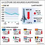 Europe : les bourses européennes terminent en baisse avec la grèce