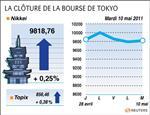 Tokyo : la bourse de tokyo finit en légère hausse avec toyota